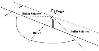 Shooting Range Targeting System, Non-Reactive Targets